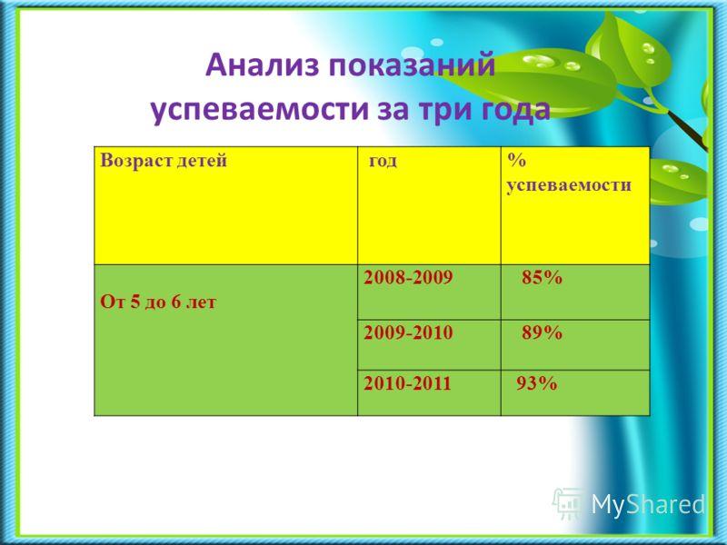 Анализ показаний успеваемости за три года Возраст детей год% успеваемости От 5 до 6 лет 2008-2009 85% 2009-2010 89% 2010-2011 93%