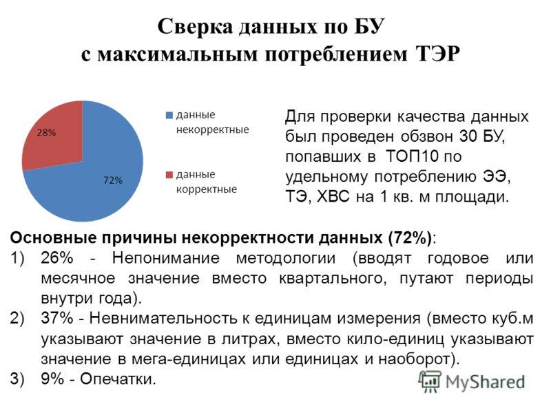 Сверка данных по БУ с максимальным потреблением ТЭР Для проверки качества данных был проведен обзвон 30 БУ, попавших в ТОП10 по удельному потреблению ЭЭ, ТЭ, ХВС на 1 кв. м площади. Основные причины некорректности данных (72%): 1)26% - Непонимание ме