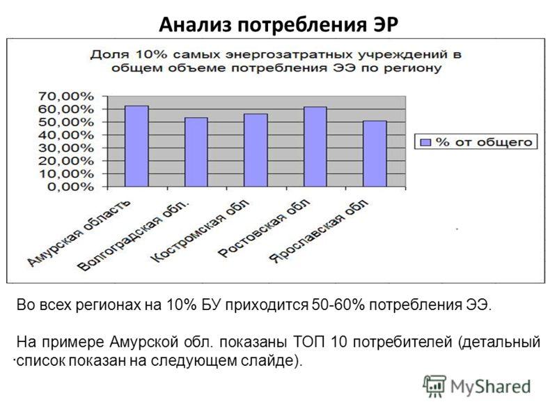 Анализ потребления ЭР. Во всех регионах на 10% БУ приходится 50-60% потребления ЭЭ. На примере Амурской обл. показаны ТОП 10 потребителей (детальный список показан на следующем слайде).