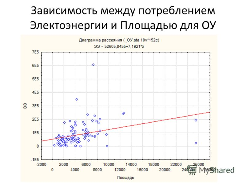 Зависимость между потреблением Электоэнергии и Площадью для ОУ