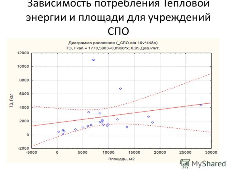 Зависимость потребления Тепловой энергии и площади для учреждений СПО