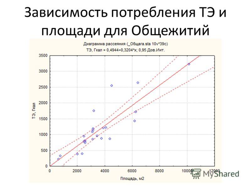 Зависимость потребления ТЭ и площади для Общежитий