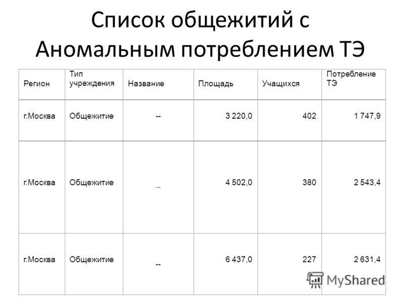 Список общежитий с Аномальным потреблением ТЭ Регион Тип учрежденияНазваниеПлощадьУчащихся Потребление ТЭ г.МоскваОбщежитие--3 220,04021 747,9 г.МоскваОбщежитие -- 4 502,03802 543,4 г.МоскваОбщежитие -- 6 437,02272 631,4