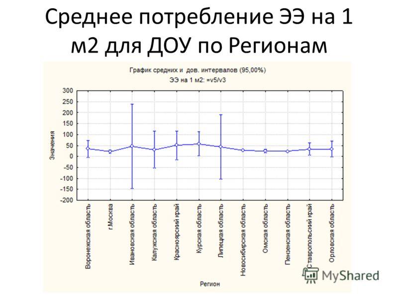 Среднее потребление ЭЭ на 1 м2 для ДОУ по Регионам