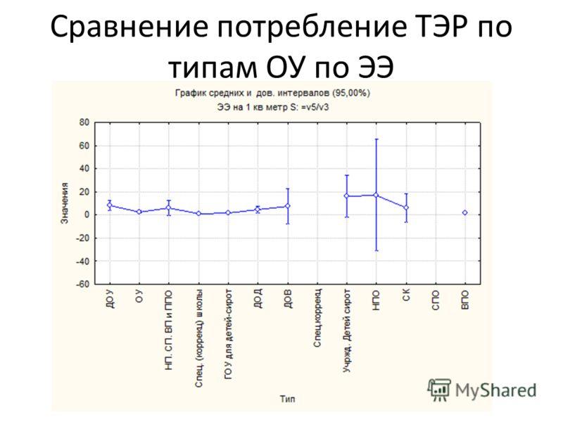 Сравнение потребление ТЭР по типам ОУ по ЭЭ