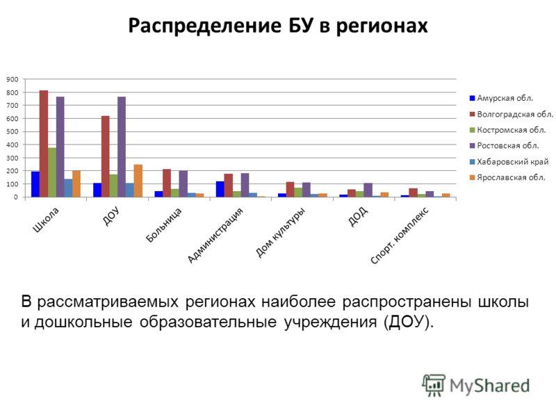 Распределение БУ в регионах В рассматриваемых регионах наиболее распространены школы и дошкольные образовательные учреждения (ДОУ).