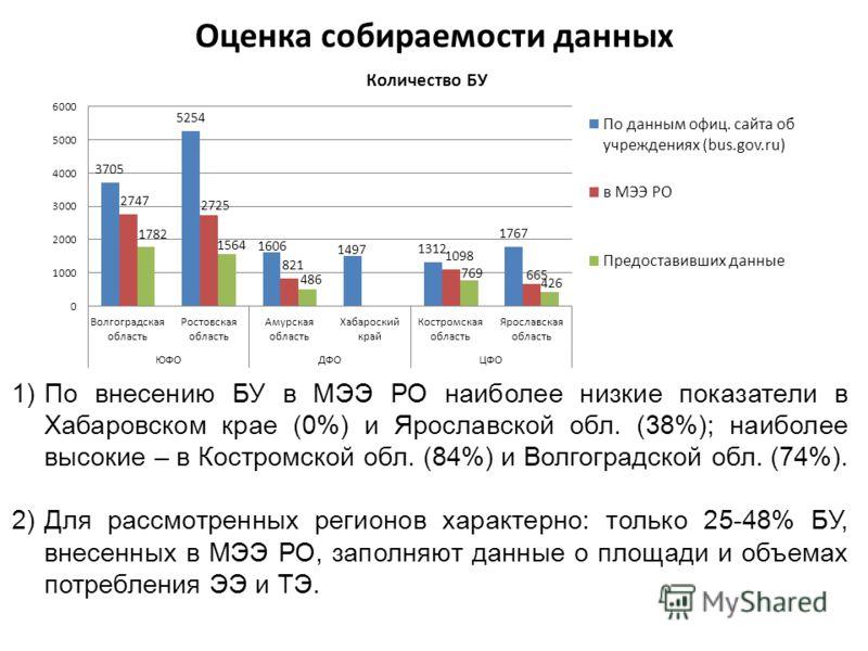 Оценка собираемости данных 1)По внесению БУ в МЭЭ РО наиболее низкие показатели в Хабаровском крае (0%) и Ярославской обл. (38%); наиболее высокие – в Костромской обл. (84%) и Волгоградской обл. (74%). 2)Для рассмотренных регионов характерно: только