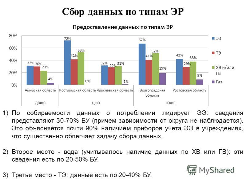 Сбор данных по типам ЭР 1)По собираемости данных о потреблении лидирует ЭЭ: сведения представляют 30-70% БУ (причем зависимости от округа не наблюдается). Это объясняется почти 90% наличием приборов учета ЭЭ в учреждениях, что существенно облегчает з