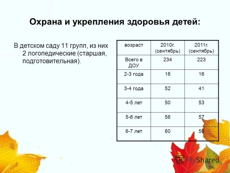 Охрана и укрепления здоровья детей: В детском саду 11 групп, из них 2 логопедические (старшая, подготовительная). возраст2010г. (сентябрь) 2011г. (сентябрь) Всего в ДОУ 234223 2-3 года16 3-4 года5241 4-5 лет5053 5-6 лет5657 6-7 лет6056