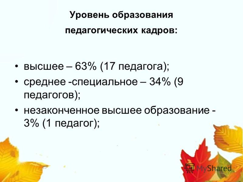 Уровень образования педагогических кадров: высшее – 63% (17 педагога); среднее -специальное – 34% (9 педагогов); незаконченное высшее образование - 3% (1 педагог);