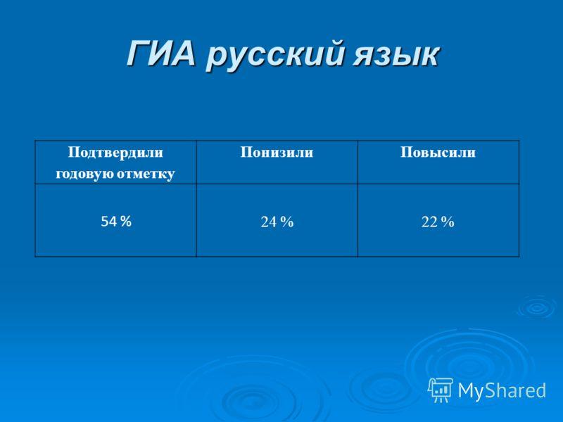 ГИА русский язык Подтвердили годовую отметку ПонизилиПовысили 54 % 24 %22 %