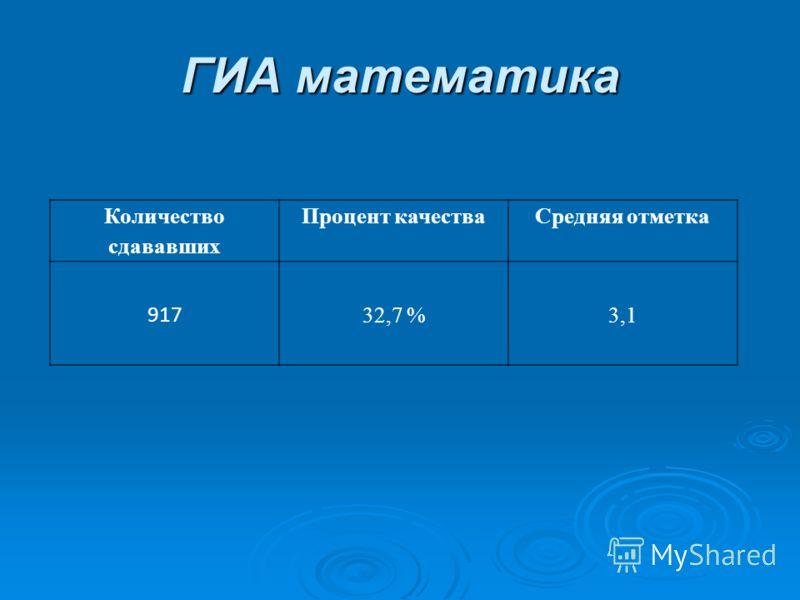 ГИА математика Количество сдававших Процент качестваСредняя отметка 917 32,7 %3,1