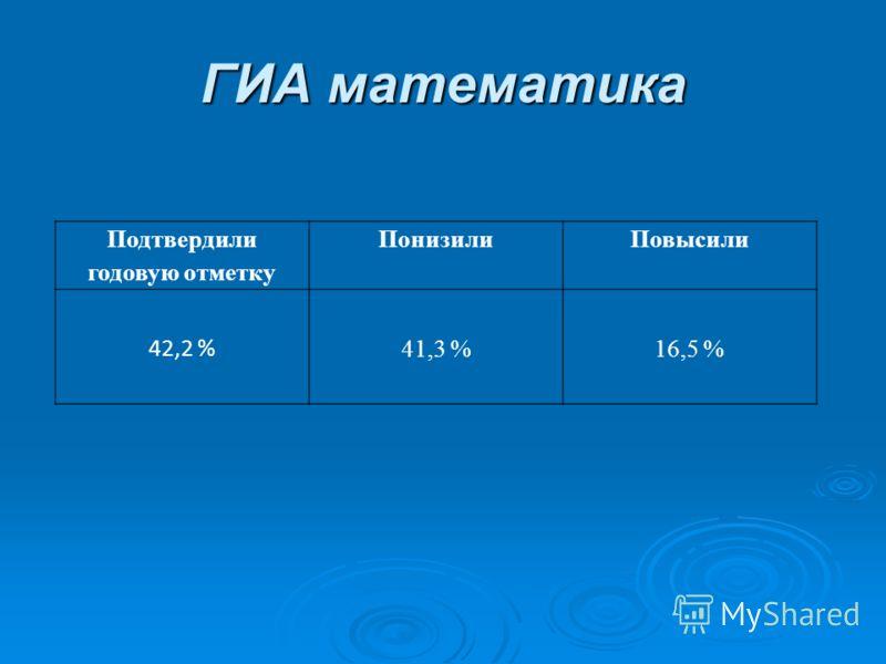 ГИА математика Подтвердили годовую отметку ПонизилиПовысили 42,2 % 41,3 %16,5 %