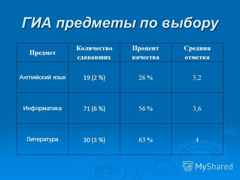 ГИА предметы по выбору Предмет Количество сдававших Процент качества Средняя отметка Английский язык 19 (2 %) 26 %3,2 Информатика 71 (6 %) 56 %3,6 Литература 30 (3 %) 63 %4