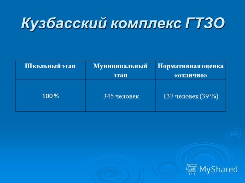 Кузбасский комплекс ГТЗО Школьный этап Муниципальный этап Нормативная оценка «отлично» 100 % 345 человек137 человек (39 %)
