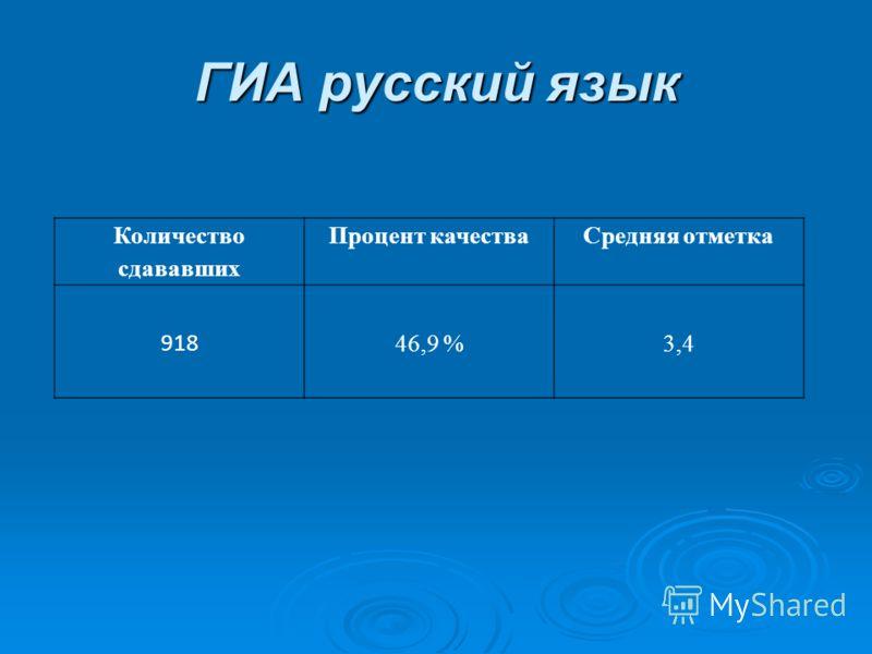 ГИА русский язык Количество сдававших Процент качестваСредняя отметка 918 46,9 %3,4