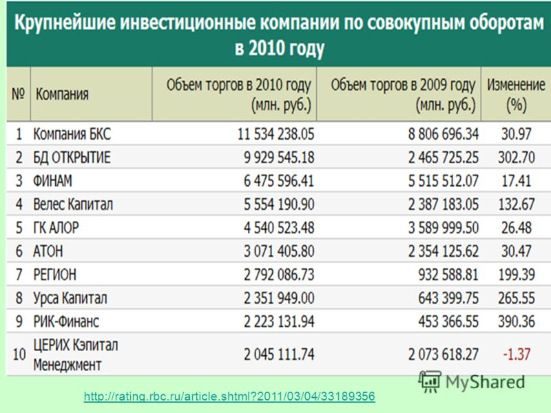 http://rating.rbc.ru/article.shtml?2011/03/04/33189356