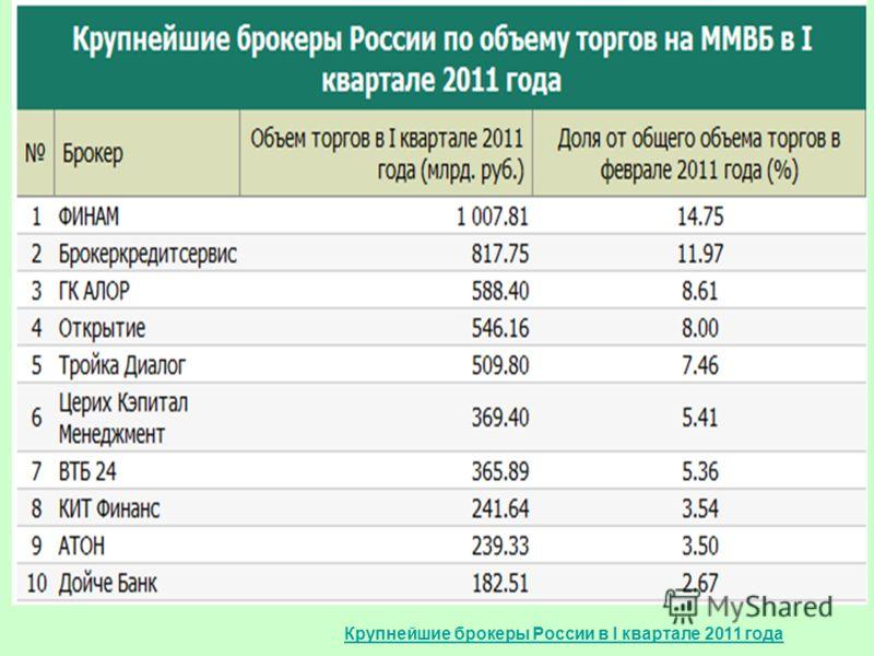 Крупнейшие брокеры России в I квартале 2011 года