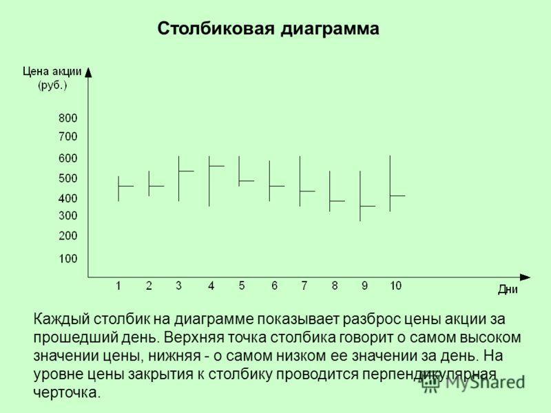 Столбиковая диаграмма Каждый столбик на диаграмме показывает разброс цены акции за прошедший день. Верхняя точка столбика говорит о самом высоком значении цены, нижняя - о самом низком ее значении за день. На уровне цены закрытия к столбику проводитс