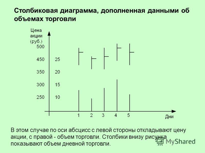 Столбиковая диаграмма, дополненная данными об объемах торговли В этом случае по оси абсцисс с левой стороны откладывают цену акции, с правой - объем торговли. Столбики внизу рисунка показывают объем дневной торговли.