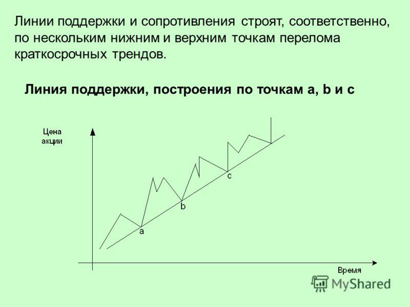 Линии поддержки и сопротивления строят, соответственно, по нескольким нижним и верхним точкам перелома краткосрочных трендов. Линия поддержки, построения по точкам a, b и с