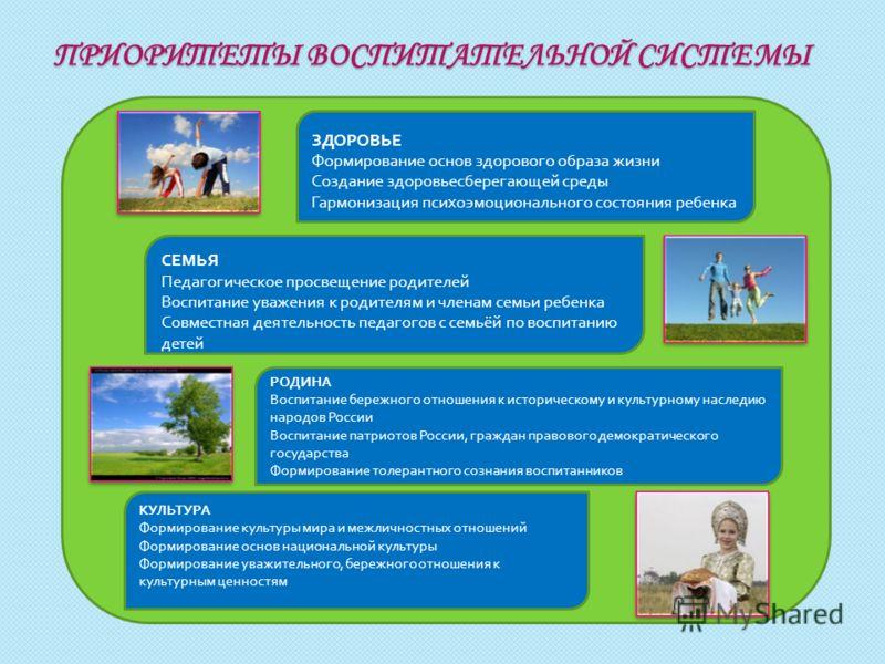 Создание здоровьесберегающей среды