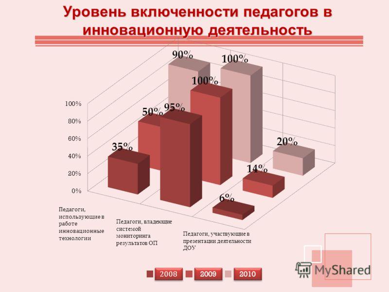 Уровень включенности педагогов в инновационную деятельность 2008