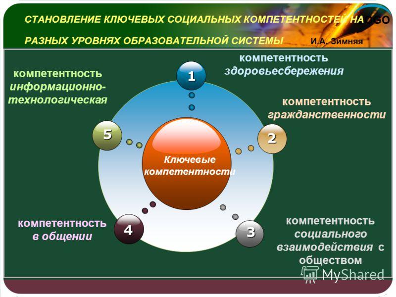 LOGO СТАНОВЛЕНИЕ КЛЮЧЕВЫХ СОЦИАЛЬНЫХ КОМПЕТЕНТНОСТЕЙ НА РАЗНЫХ УРОВНЯХ ОБРАЗОВАТЕЛЬНОЙ СИСТЕМЫ И.А. Зимняя Ключевые компетентности 1 4 2 3 5 компетентность информационно- технологическая компетентность здоровьесбережения компетентность гражданственно