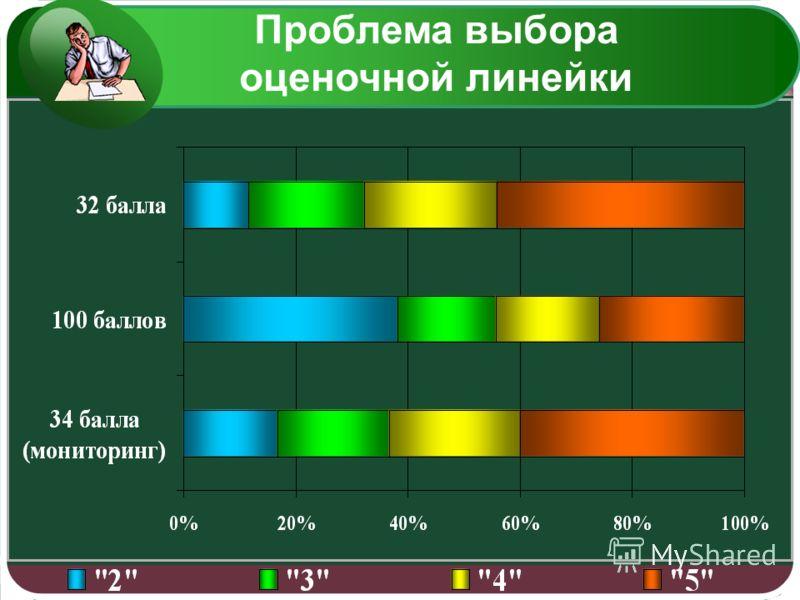 LOGO Соотношение шкал оценки достижений учащихся по результатам ЕГЭ Проблема выбора оценочной линейки