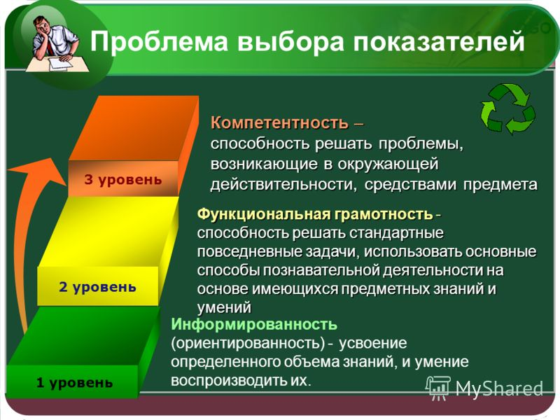 LOGO 3 уровень 2 уровень 1 уровень Информированность (ориентированность) - усвоение определенного объема знаний, и умение воспроизводить их. Функциональная грамотность - способность решать стандартные повседневные задачи, использовать основные способ