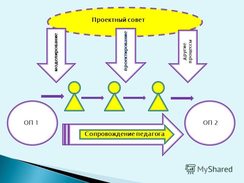 моделирование другие процессы проектирование Проектный совет ОП 1ОП 2 Сопровождение педагога