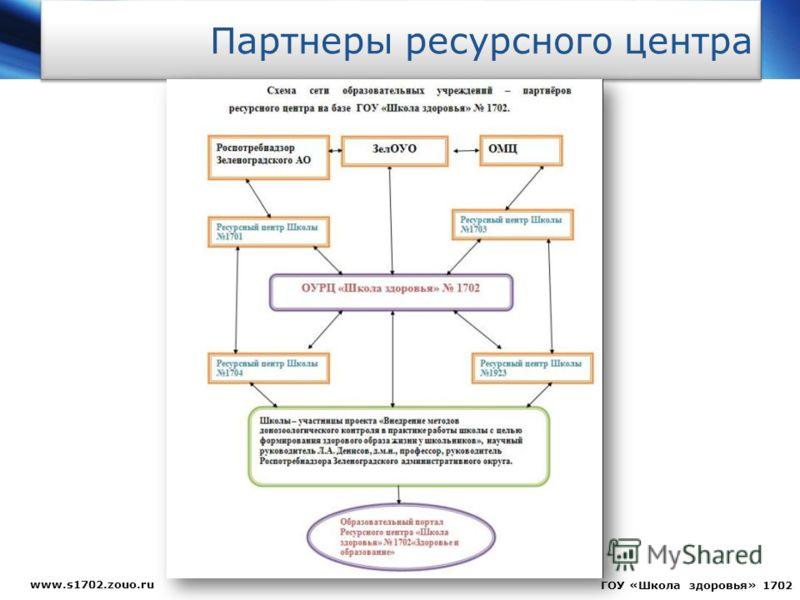 Партнеры ресурсного центра www.s1702.zouo.ru ГОУ «Школа здоровья» 1702