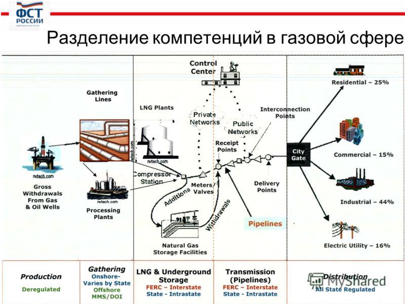 10 Разделение компетенций в газовой сфере