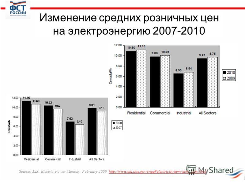 Изменение средних розничных цен на электроэнергию 2007-2010 Source: EIA, Electric Power Monthly, February 2009, http://www.eia.doe.gov/cneaf/electricity/epm/epm_sum.htmlhttp://www.eia.doe.gov/cneaf/electricity/epm/epm_sum.html
