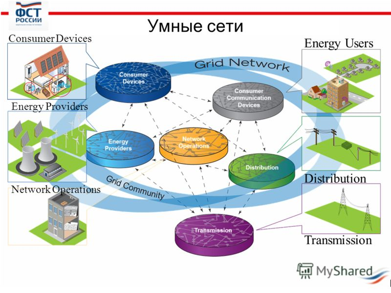 Умные сети Transmission Distribution Energy Users Network Operations Energy Providers Consumer Devices