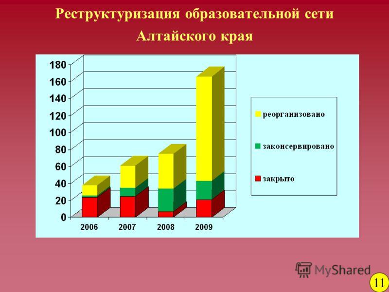 Реструктуризация образовательной сети Алтайского края 11