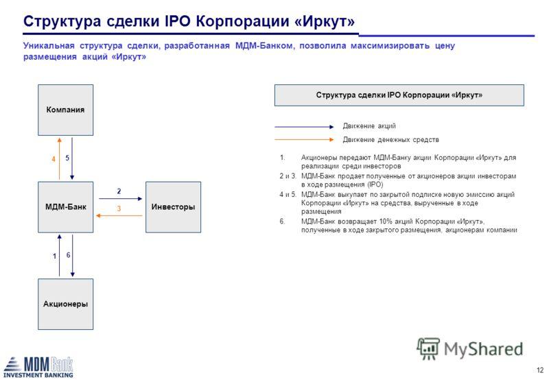 12 Компания МДМ-Банк Акционеры 1 Инвесторы 2 3 4 5 6 1.Акционеры передают МДМ-Банку акции Корпорации «Иркут» для реализации среди инвесторов 2 и 3.МДМ-Банк продает полученные от акционеров акции инвесторам в ходе размещения (IPO) 4 и 5. МДМ-Банк выку