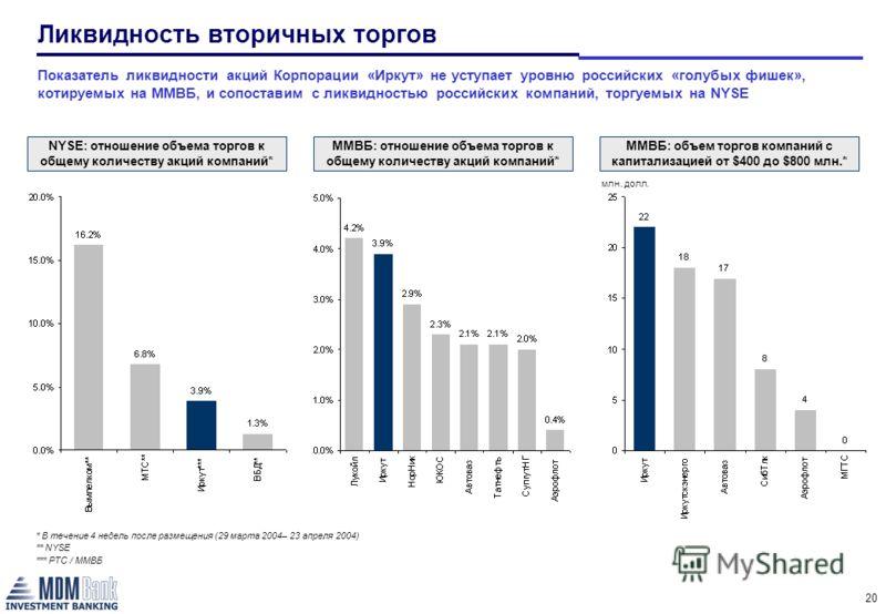 20 Показатель ликвидности акций Корпорации «Иркут» не уступает уровню российских «голубых фишек», котируемых на ММВБ, и сопоставим с ликвидностью российских компаний, торгуемых на NYSE Ликвидность вторичных торгов NYSE: отношение объема торгов к обще