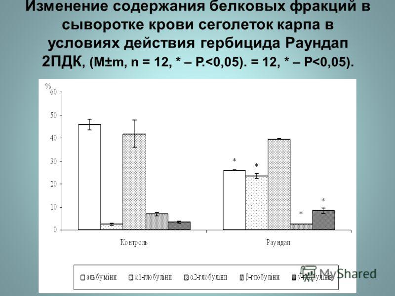 Изменение содержания белковых фракций в сыворотке крови сеголеток карпа в условиях действия гербицида Раундап 2 ПДК, (M±m, n = 12, * – Р.