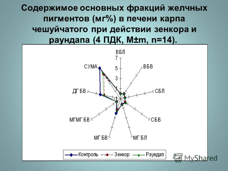 Содержимое основных фракций желчных пигментов ( мг %) в печени карпа чешуйчатого при действии зенкора и раундапа (4 ПДК, М ±m, n=14). 9