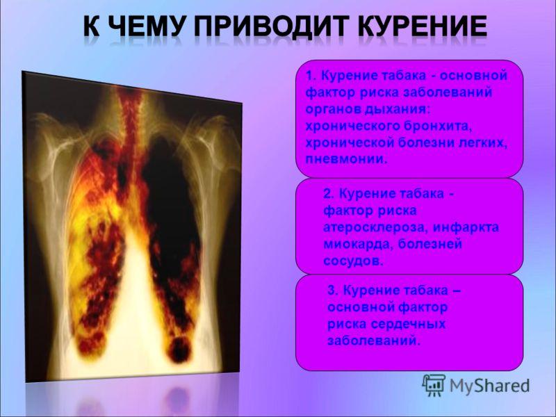 1. Курение табака - основной фактор риска заболеваний органов дыхания: хронического бронхита, хронической болезни легких, пневмонии. 2. Курение табака - фактор риска атеросклероза, инфаркта миокарда, болезней сосудов. 3. Курение табака – основной фак