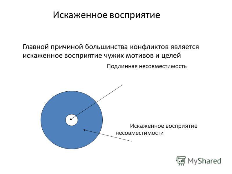 Искаженное восприятие Главной причиной большинства конфликтов является искаженное восприятие чужих мотивов и целей Подлинная несовместимость Искаженное восприятие несовместимости