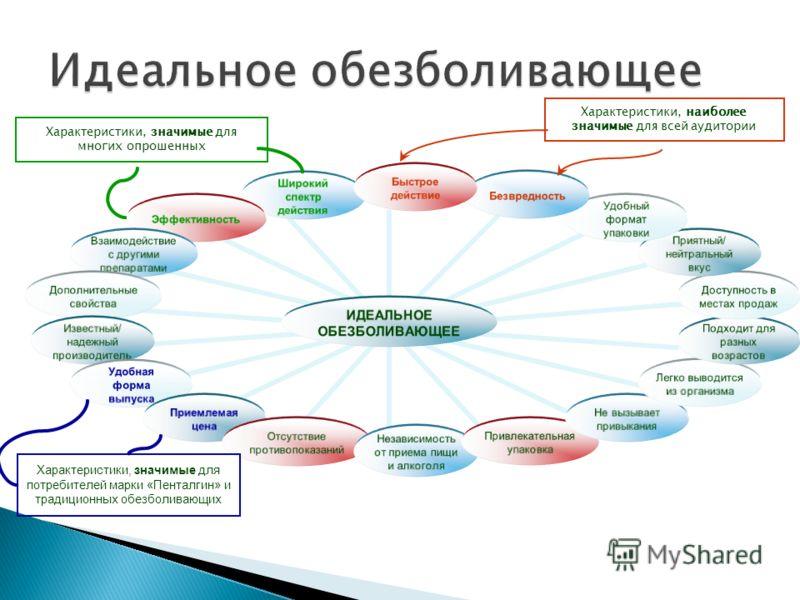 Характеристики, значимые для потребителей марки «Пенталгин» и традиционных обезболивающих Характеристики, значимые для многих опрошенных Характеристики, наиболее значимые для всей аудитории