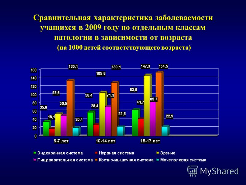 10 Сравнительная характеристика заболеваемости учащихся в 2009 году по отдельным классам патологии в зависимости от возраста (на 1000 детей соответствующего возраста)