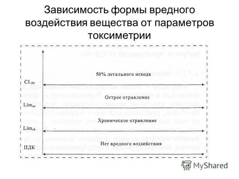 Зависимость формы вредного воздействия вещества от параметров токсиметрии