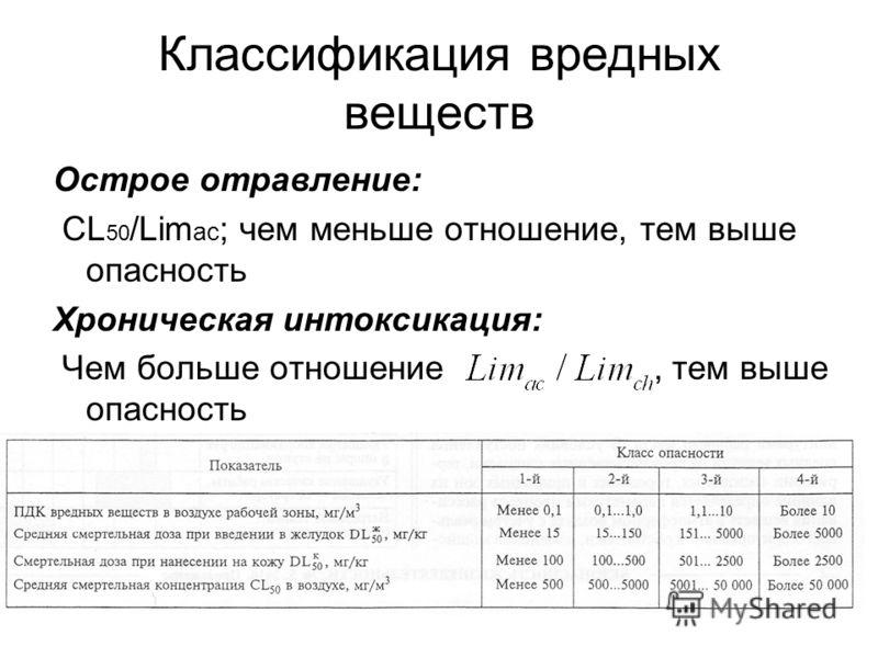 Классификация вредных веществ Острое отравление: CL 50 /Lim ac ; чем меньше отношение, тем выше опасность Хроническая интоксикация: Чем больше отношение, тем выше опасность