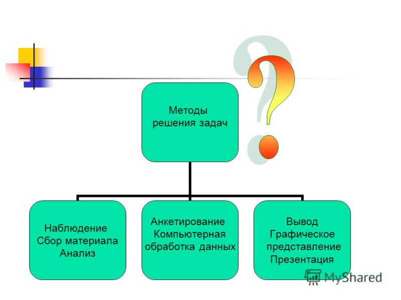 Методы решения задач Наблюдение Сбор материала Анализ Анкетирование Компьютерная обработка данных Вывод Графическое представление Презентация