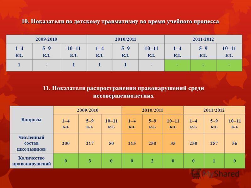 10. Показатели по детскому травматизму во время учебного процесса 2009/20102010/20112011/2012 1–4 кл. 5–9 кл. 10–11 кл. 1–4 кл. 5–9 кл. 10–11 кл. 1–4 кл. 5–9 кл. 10–11 кл. 1-111---- 11. Показатели распространения правонарушений среди несовершеннолетн