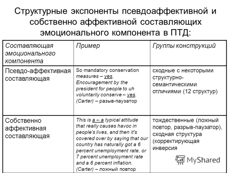 Структурные экспоненты псевдоаффективной и собственно аффективной составляющих эмоционального компонента в ПТД: Составляющая эмоционального компонента ПримерГруппы конструкций Псевдо-аффективная составляющая So mandatory conservation measures – yes.