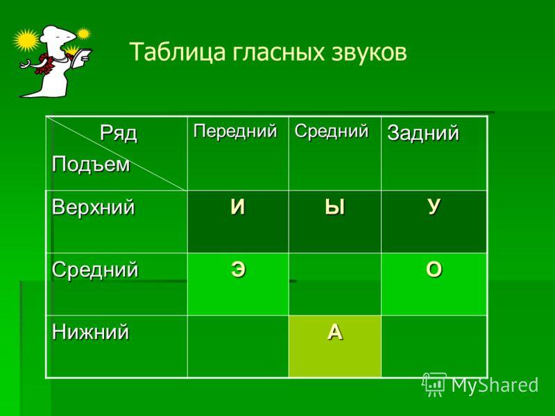 Ряд РядПодъемПереднийСреднийЗадний ВерхнийИЫУ СреднийЭО НижнийА Таблица гласных звуков